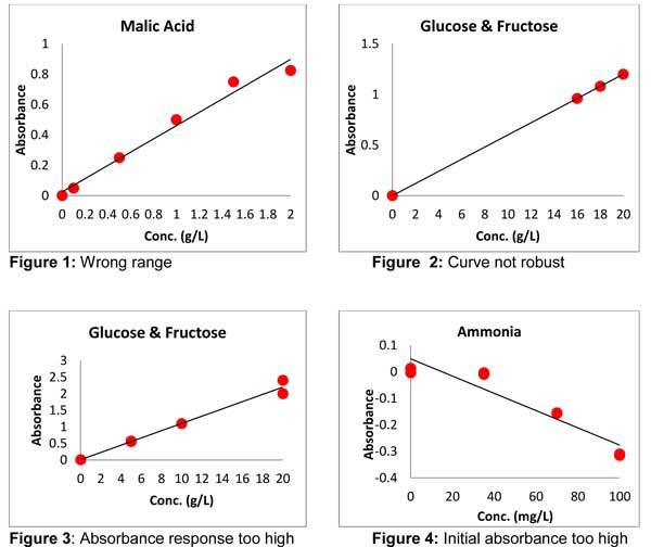 Enzymatic Calibration Curves